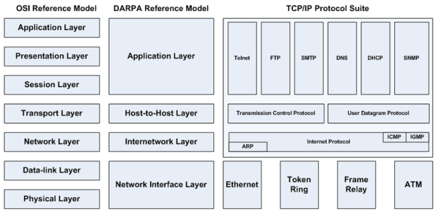 osi_layer_tcp